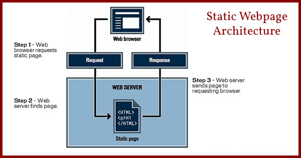 static website, static websites, advantages of a static website, disadvantages of a static website
